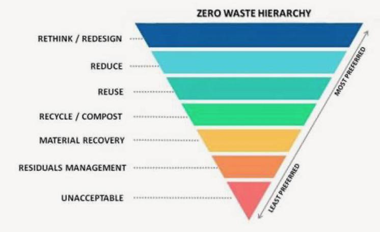 The Zero Waste Hierarchy